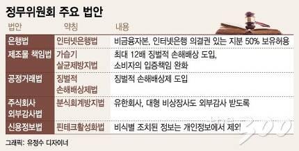 20대국회 정무위원회 주요 법안(2016년)/머니투데이 더300