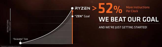 AMD에서 강조한 IPC 향상