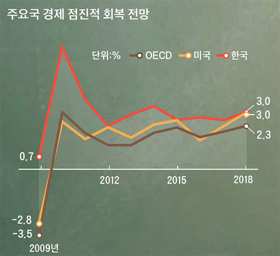 자료:OECD· 세인트루이스 연준