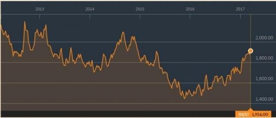 영국 런던금속거래소(LME) 알루미늄 3개월물 선물가격 추이(단위: t당 달러)/그래프=블룸버그