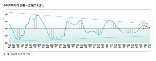 주택매매가격 순환국면 분석 [자료제공=국토연구원]