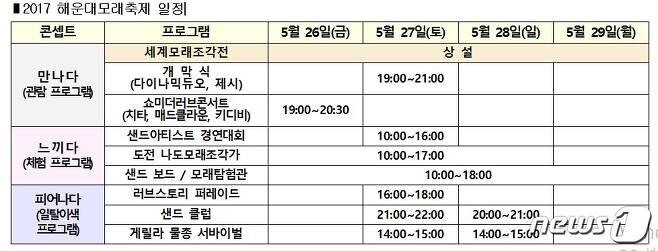 2017 해운대 모래축제 일정표 © News1