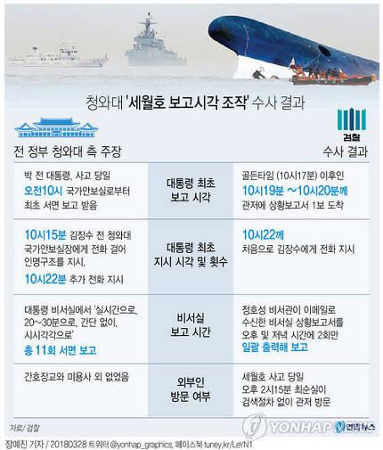 [그래픽] 청와대 '세월호 보고시각 조작' 수사 결과
