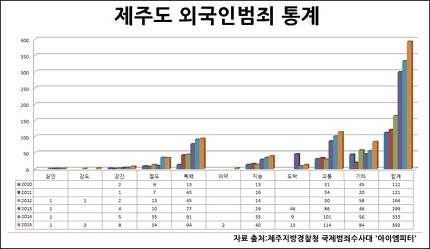 2010년부터 2015년까지의 제주도 외국인범죄 통계 ⓒ임병도