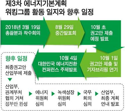 [저작권 한국일보]제3차 에너지기본계획워킹그룹 활동 일지와 향후 일정/ 강준구 기자/2018-10-04(한국일보)