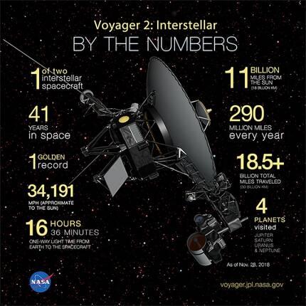 성간우주에 진입한 보이저 2호의 각종 기록들 [NASA 제공]