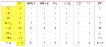 ▲ 지난 8월1일부터 9월9일까지 조국 관련 7개 방송사의 단독 기사 주제별 보도량 (기사 제목에 '단독' 붙이지 않는 JTBC는 모니터에서 제외). 사진=민주언론시민연합