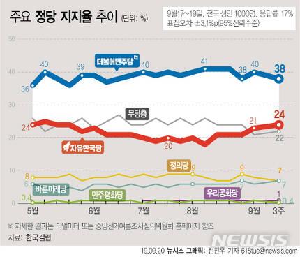 【서울=뉴시스】한국갤럽이 9월 3주차(17~19일) 여론조사 결과 민주당의 정당 지지율이 추석 전 9월 첫째주보다 2%포인트 내린 38%를 기록했다고 20일 밝혔다. 한국당 지지율은 24%로 집계됐다. (그래픽=전진우 기자) 618tue@newsis.com