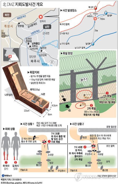 <그래픽> 北 DMZ 지뢰도발사건 개요      (서울=연합뉴스) 박영석 기자 = 지난 4일 비무장지대(DMZ)에서 우리 군 수색대원 2명에게 중상을 입힌 지뢰폭발사고는 군사분계선(MDL)을 몰래 넘어온 북한군이 파묻은 목함지뢰가 터진 것으로 조사됐다.     zeroground@yna.co.kr