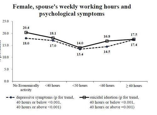 남편 근무시간에 따른 아내 우울 증상 비율