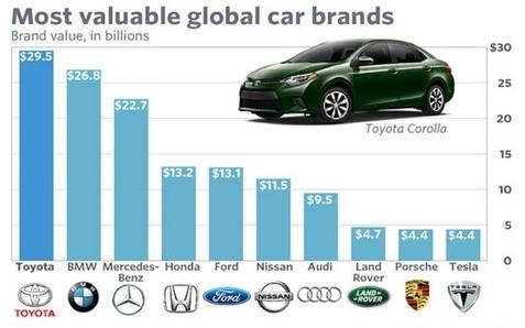 가장 가치 있는 자동차 브랜드./마켓워치 홈페이지 캡쳐