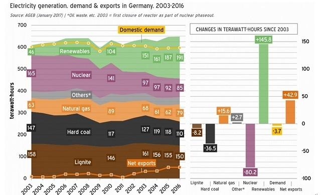 ▲그림 1. 독일의 전력생산, 수요 및 수출 (2003 – 2016). 2013년 이후 원전(nucler) 비중이 꾸준히 줄고 있으나, 오히려 생산량은 국내 수요(domestic demand)를 계속해서 넘어서고 있다.