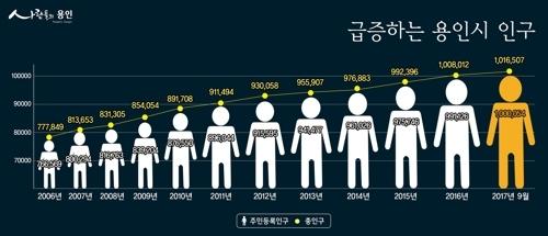 [용인시 제공=연합뉴스]