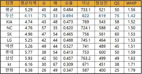 2016시즌 KBO리그 팀 선발진의 주요 기록. WHIP은 이닝당 출루 허용률(표=엠스플뉴스 김근한 기자)