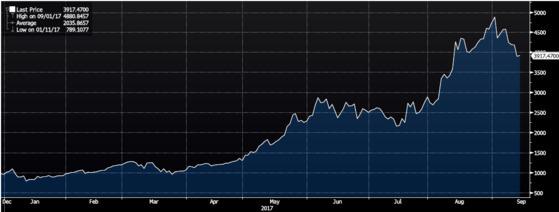 비트코인 가격은 올해 들어 급상승했다. 지난해 말 968달러(약 109만원)이던 1비트코인은 지난 9월 1일 4880달러(약 552만원)으로 최고점을 찍었다. 404% 가 올랐다. 오늘 시세는 3914달러(약 443만원)이다. [블룸버그]