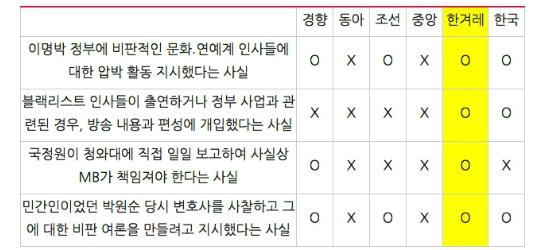 'MB 블랙리스트' 관련 내용 보도 여부 (9/12~13)  (표=민주언론시민연합 제공)