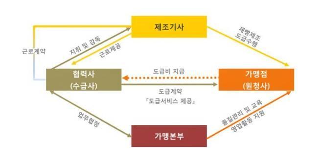 파리바게뜨 제빵기사 고용 구조 © News1