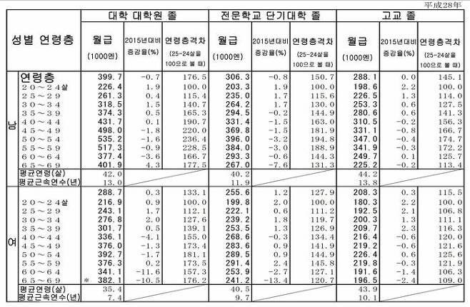 학력별 연령별 월급 자료 (2016.6 후생노동성)