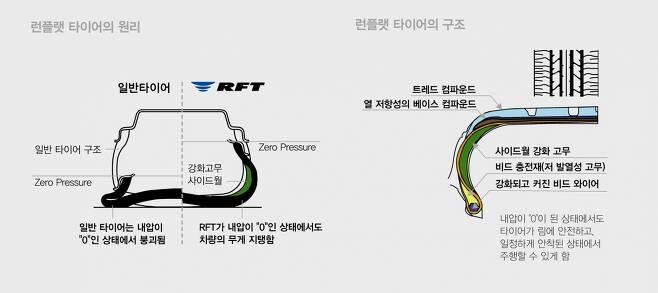 RFT 사이드월 기술 /사진=브리지스톤코리아 제공