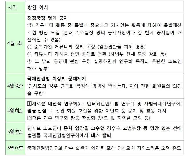 '전문분야 연구회 구조 개편 방안' 문건의 일부 © News1