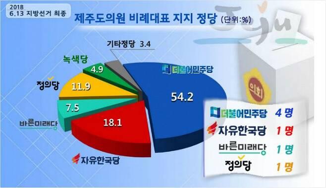 제주도의원 비례대표 정당득표에서 더불어민주당이 압승했다. (그래픽=제주CBS)
