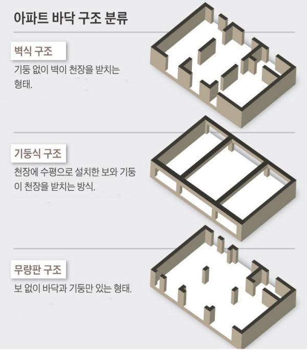 아파트 바닥 구조의 분류. /조선DB