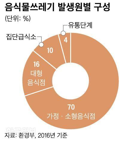 ]음식물쓰레기 발생원별 구성=그래픽 신동준 기자