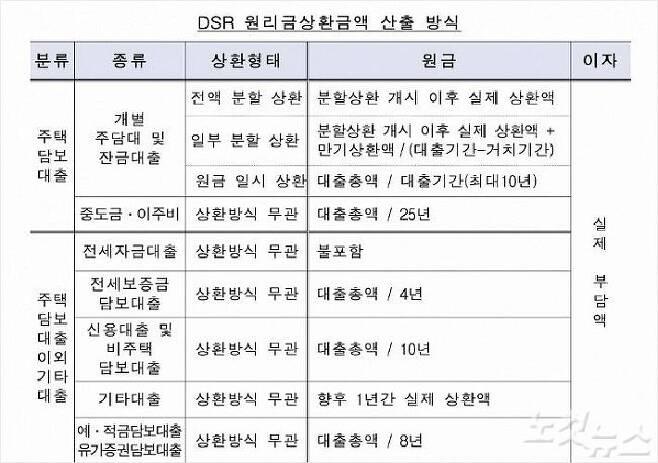 자료=금융위원회 제공