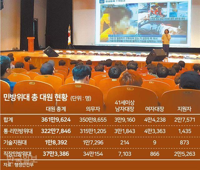 [저작권 한국일보] 민방위 총대원 현황_송정근 기자