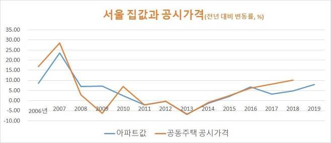 아파트값 상승률은 전년도 기준. 자료: 국토부 한국감정원