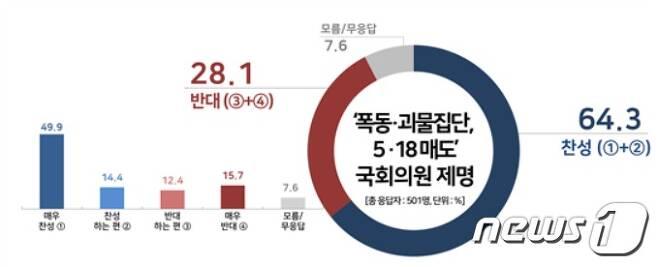 (자료제공=리얼미터) © 뉴스1
