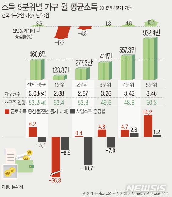 【서울=뉴시스】21일 통계청에 따르면 소득 5분위별 가구당 월평균 소득에서 1분위 가구 소득은 123만8200원으로 전년(150만4800원)보다 17.7% 감소했다. 이중 근로소득이 43만500원으로 큰 폭(-36.8%)으로 줄었다. (그래픽=안지혜 기자) hokma@newsis.com
