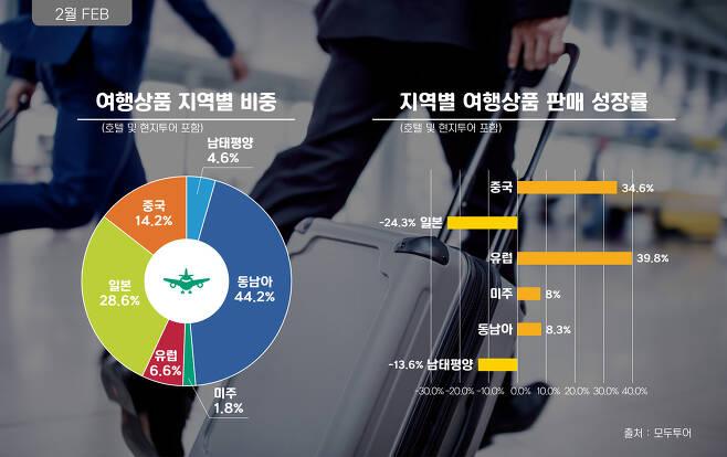 모두투어 지난 2월 해외여행 수요 통계 자료