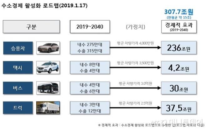 /자료제공=자동차산업협회