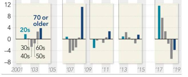 ▲세대별 정부 지지율(자료=니혼게이자이신문)