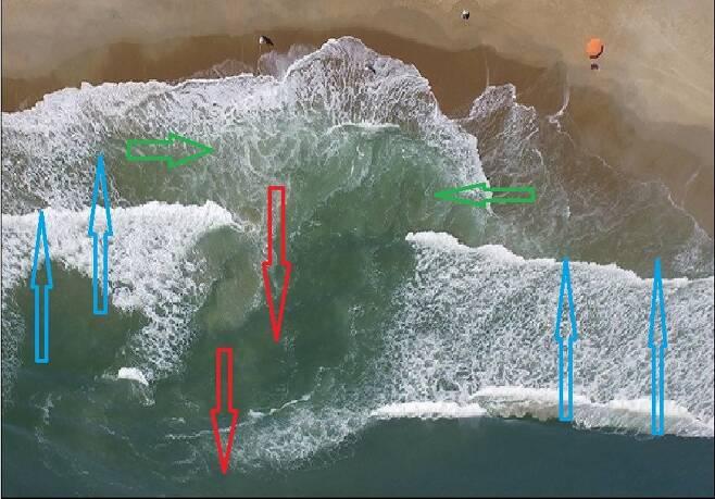 이안류의 발생 과정. 먼 바다에서 해변으로 파도가 밀려와 부서지고(하늘색 화살표), 해변에 모인 바닷물이 해변을 따라 이동하게 되며(초록색), 쌓인 바닷물이 특정한 곳에서 다시 먼 바다로 흘러간다(빨간색). 이렇게 먼 바다로 빠르게 흘러가는 것을 이안류, 역파도라고 한다.