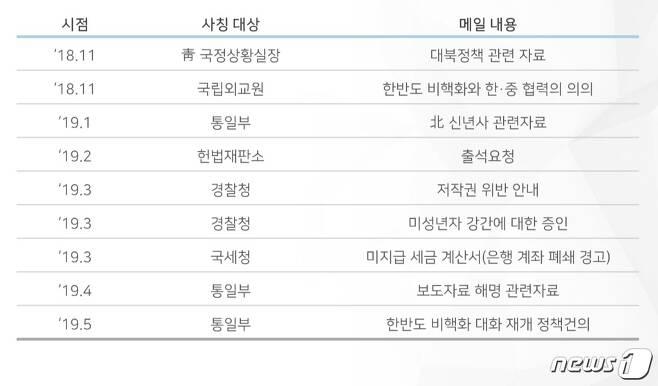 공공기관 사칭 해킹메일 유포 사례(자료 : KISA)© 뉴스1