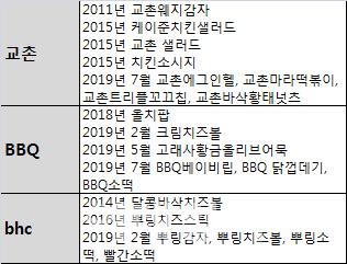 국내 3대 치킨프랜차이즈 사이드메뉴 출시 현황