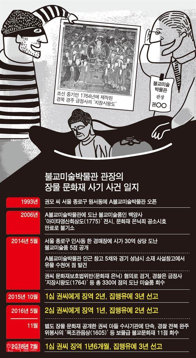 불교미술박물관 관장의 장물 문화재 사기 사건 일지. 그래픽=강준구 기자