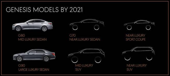 제네시스 6종 풀라인업 구축 계획. 발표 당시 2021년에 풀라인업을 완성한다고 밝혔다.