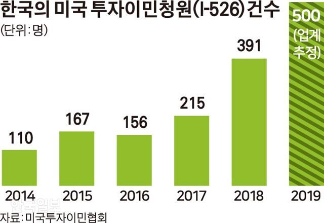 [저작권 한국일보]한국의 미국 투자이민청원(I-526) 수/김경진기자