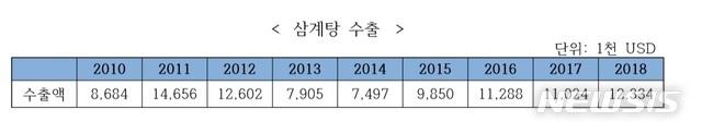 【서울=뉴시스】삼계탕 수출현황(한국농식품 미래연구원 제공)