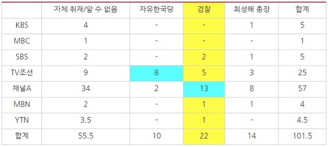 ▲ 지난 8월1일부터 9월9일까지 조국 관련 7개 방송사의 단독 기사 출처 (기사 제목에 '단독' 붙이지 않는 JTBC는 모니터에서 제외). 사진=민주언론시민연합