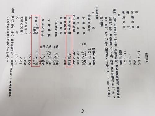 1945년 8월 기준으로 작성된 미쓰비시 사보 [다카하시 마코토씨 제공. 재판매 및 DB 금지]