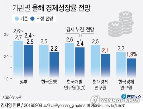 [그래픽] 기관별 올해 경제성장률 전망 (서울=연합뉴스) 장예진 기자 = 8일 한국경제연구원이 올해 한국의 경제성장률 전망치를 1.9%로 제시해 종전보다 0.3%포인트 낮췄다. 현대경제연구원은 기존 전망치(2.5%)보다 0.4%포인트 내린 2.1%를 제시했다. jin34@yna.co.kr