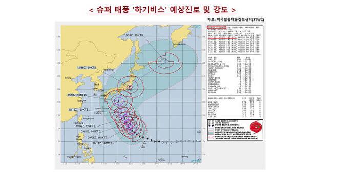 태풍 '하기비스' 예상진로 및 강도 (자료 : JTWC)