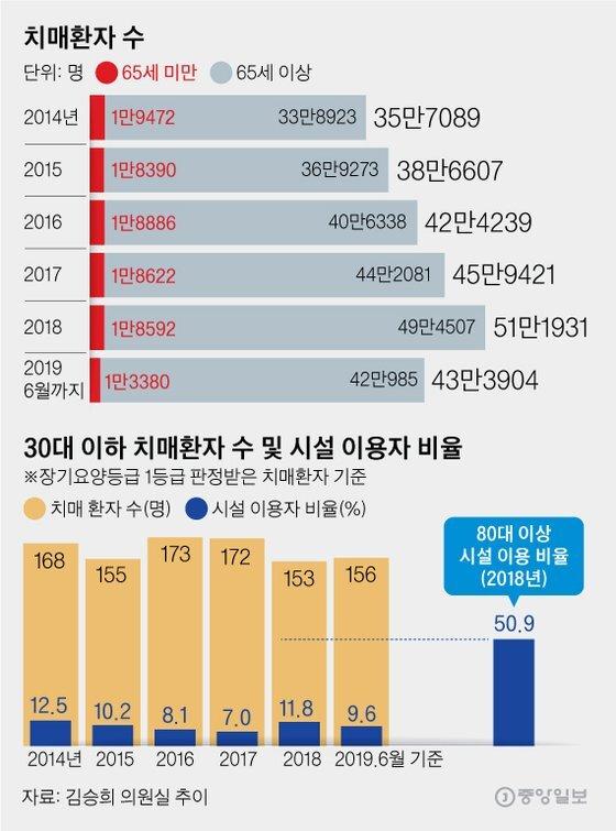 치매환자 수, 30대 이하 치매환자 수 및 시설 이용자 비율. 그래픽=김영옥 기자 yesok@joongang.co.kr