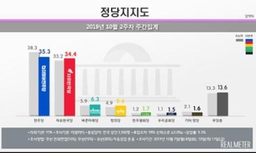 민주당 35.3%, 한국당 34.4%…文정부 출범 후 최소 격차 [리얼미터 제공]