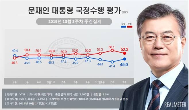 <자료=리얼미터 제공>© 뉴스1