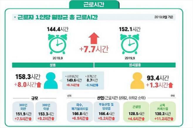 10월 사업체노동력조사 (그래프=고용노동부 제공)